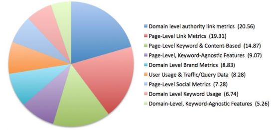 Moz SEO Ranking Factors 2013